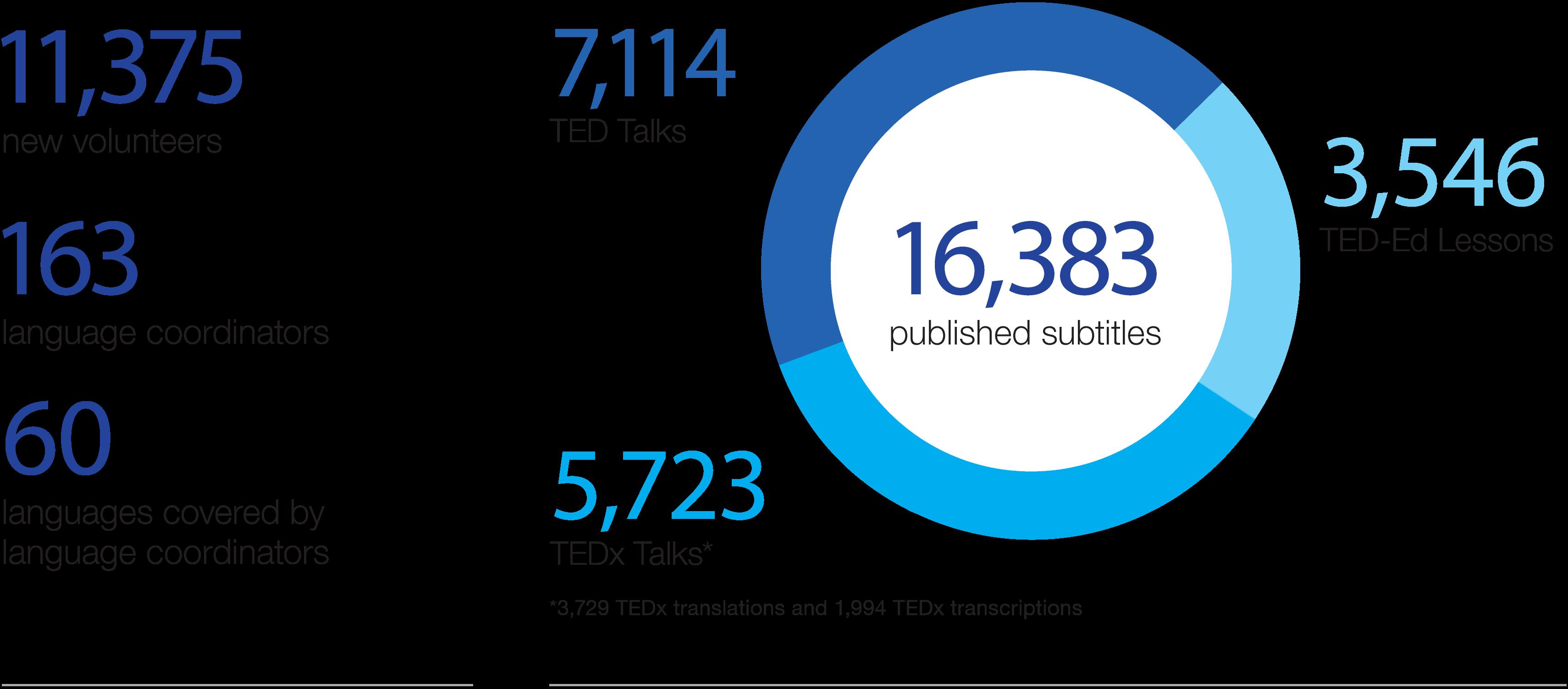 statistics on OTP volunteers + subtitles