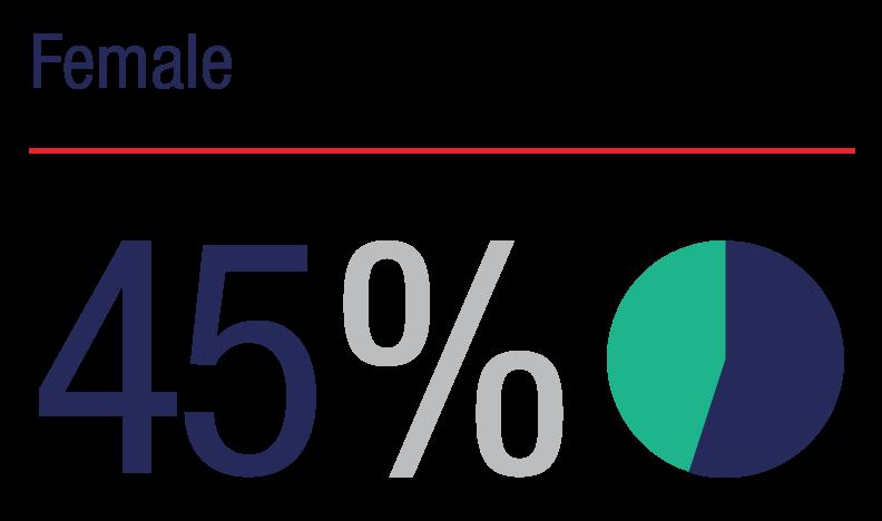 Female: 45%