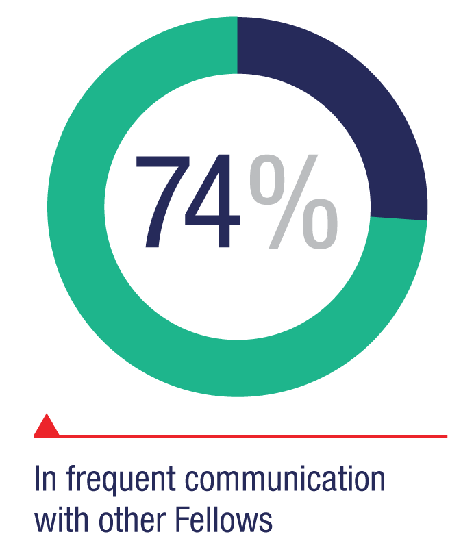 In frequent communication with other fellows: 74%