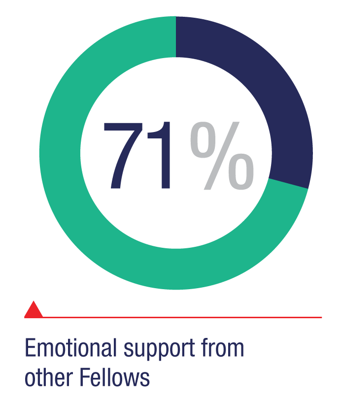 Emotional support from other Fellows: 71%