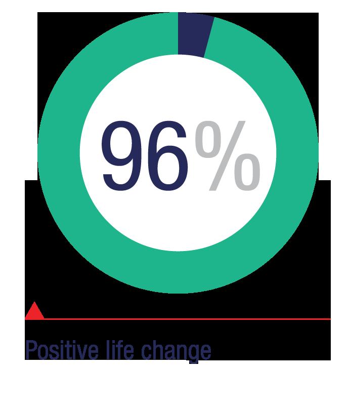 Positive life change: 96%
