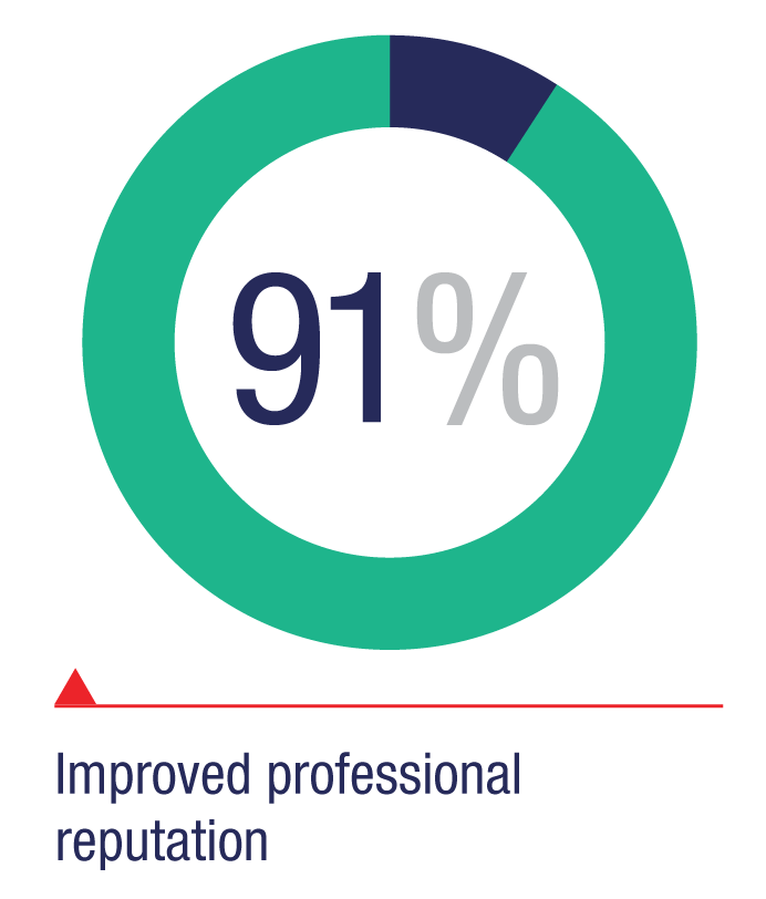 Improved professional reputation: 91%
