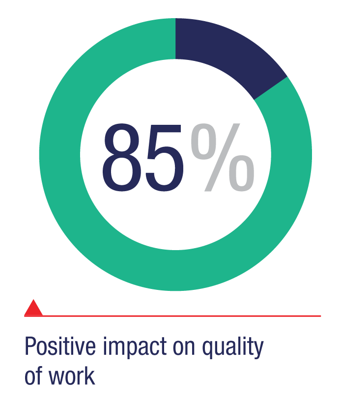 Positive impact on quality of work: 85%