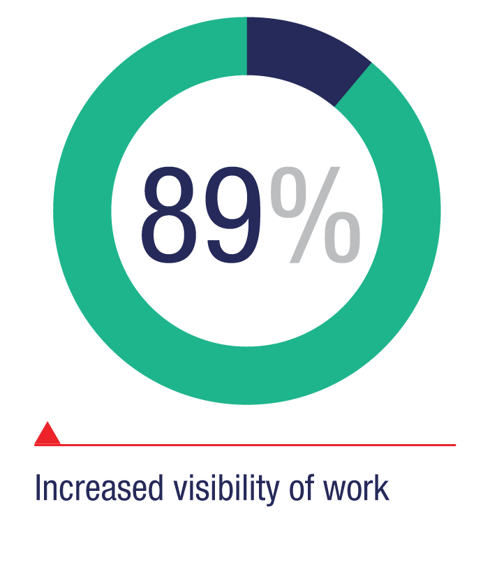 Increased visibility of work: 89%