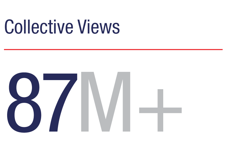 Collective views: 87M