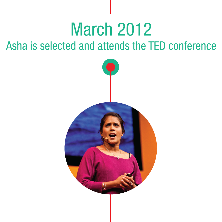 March 2012: Asha is selected and attends the TED conference