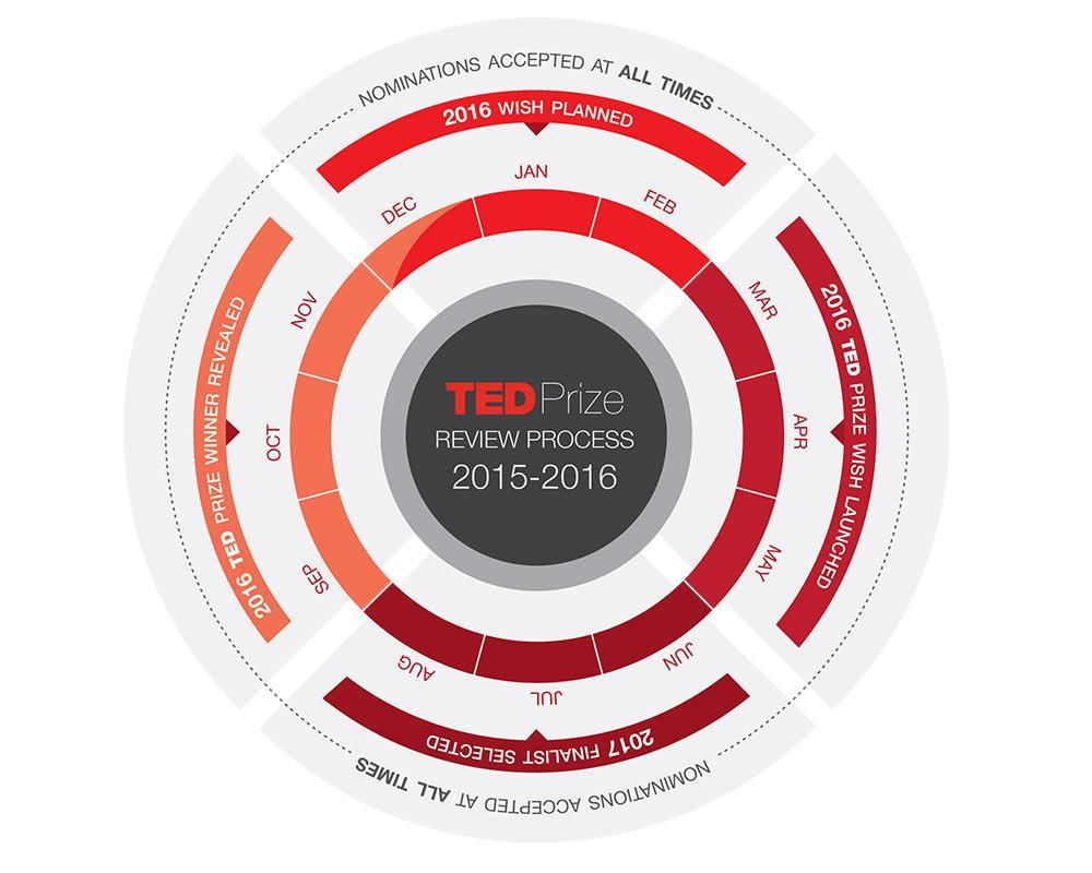 TED Prize Timeline
